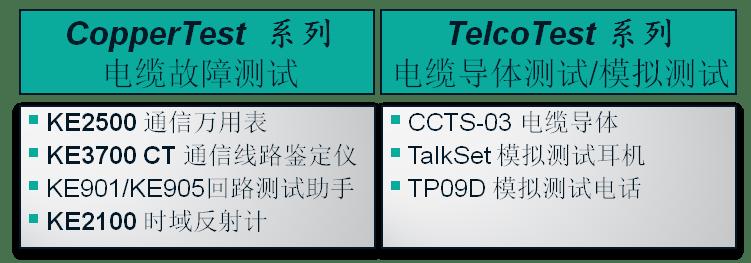 网络通信测试