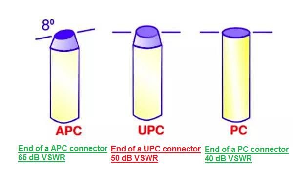 网络接口类型详解